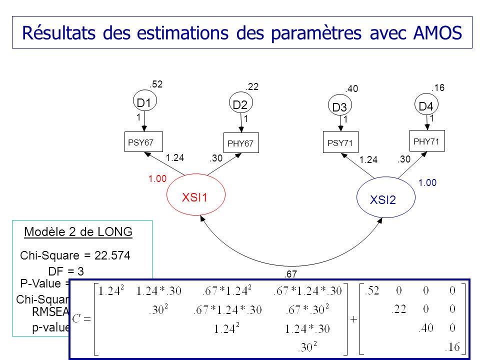 Résultats des estimations des paramètres avec AMOS