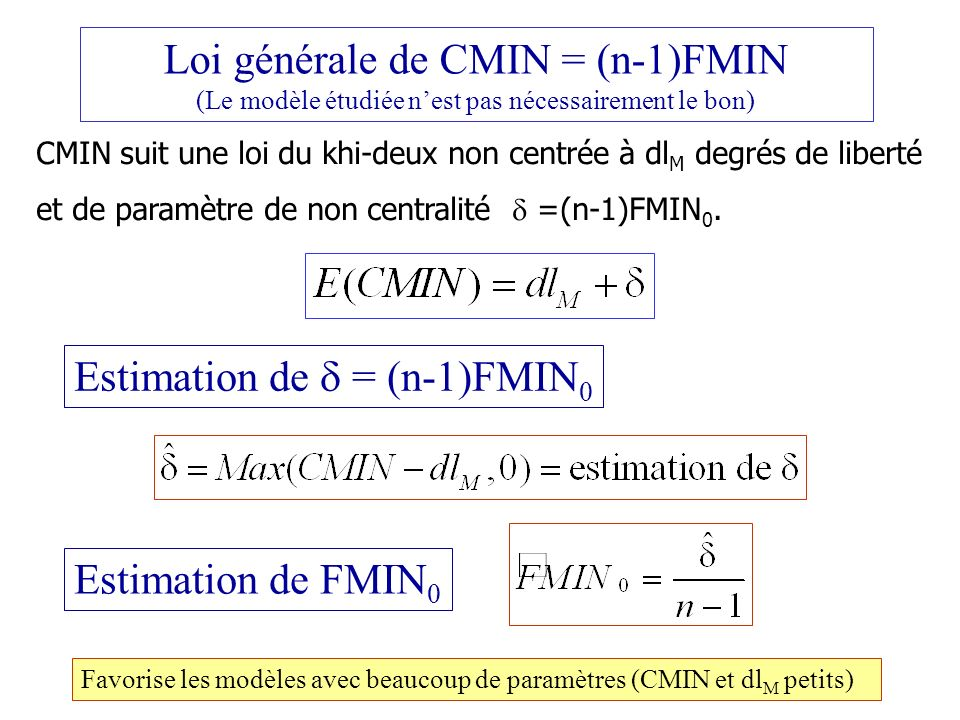 Estimation de  = (n-1)FMIN0