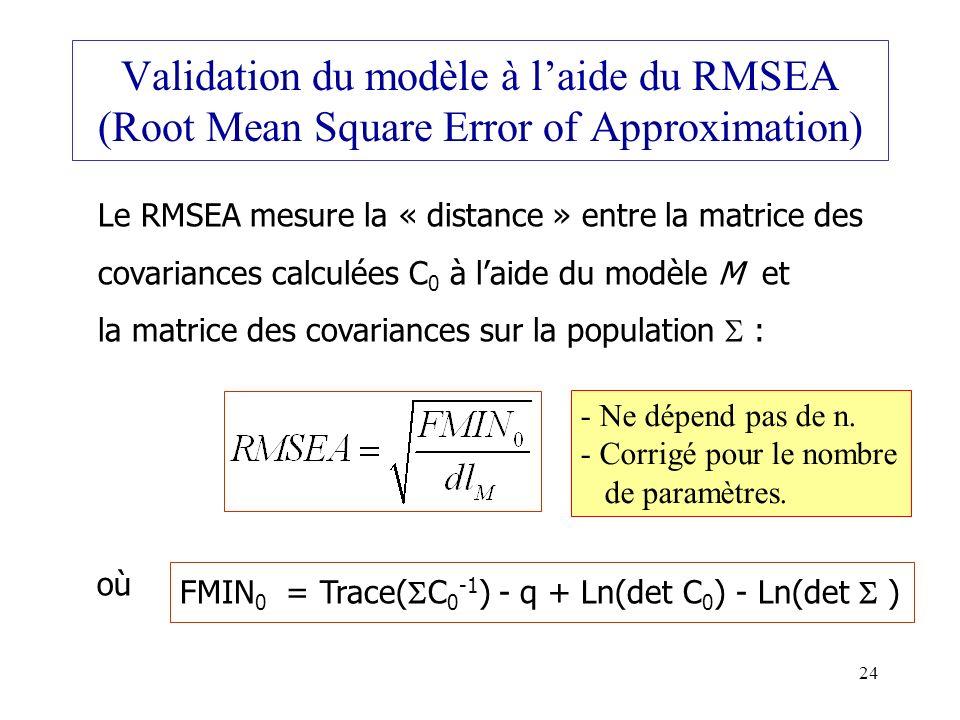Validation du modèle à l'aide du RMSEA (Root Mean Square Error of Approximation)