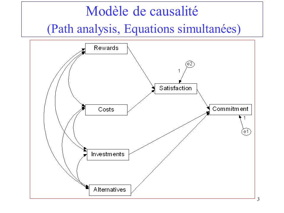 Modèle de causalité (Path analysis, Equations simultanées)