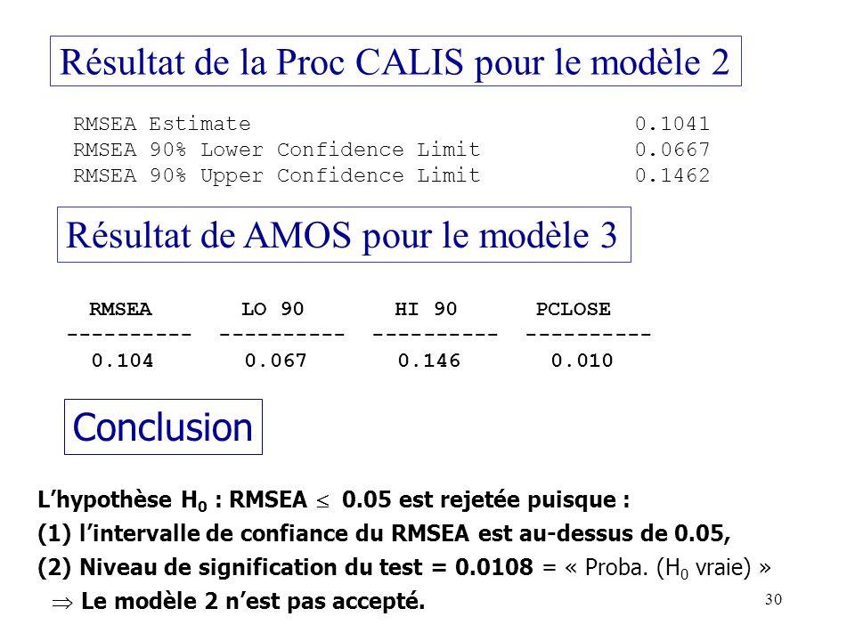 Résultat de la Proc CALIS pour le modèle 2