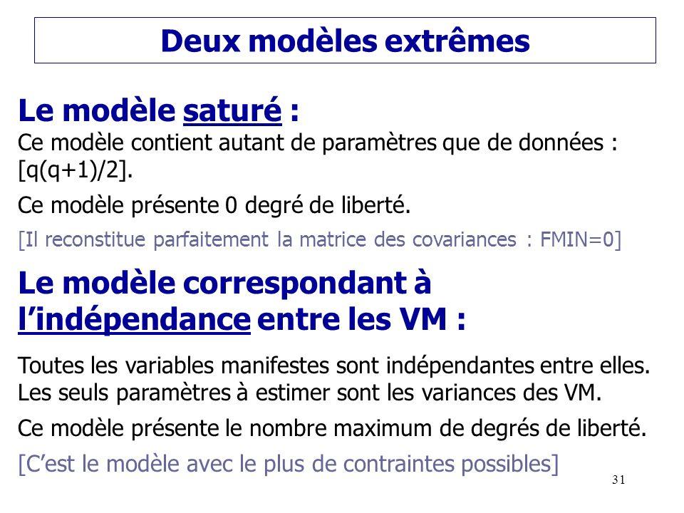 Le modèle correspondant à l'indépendance entre les VM :