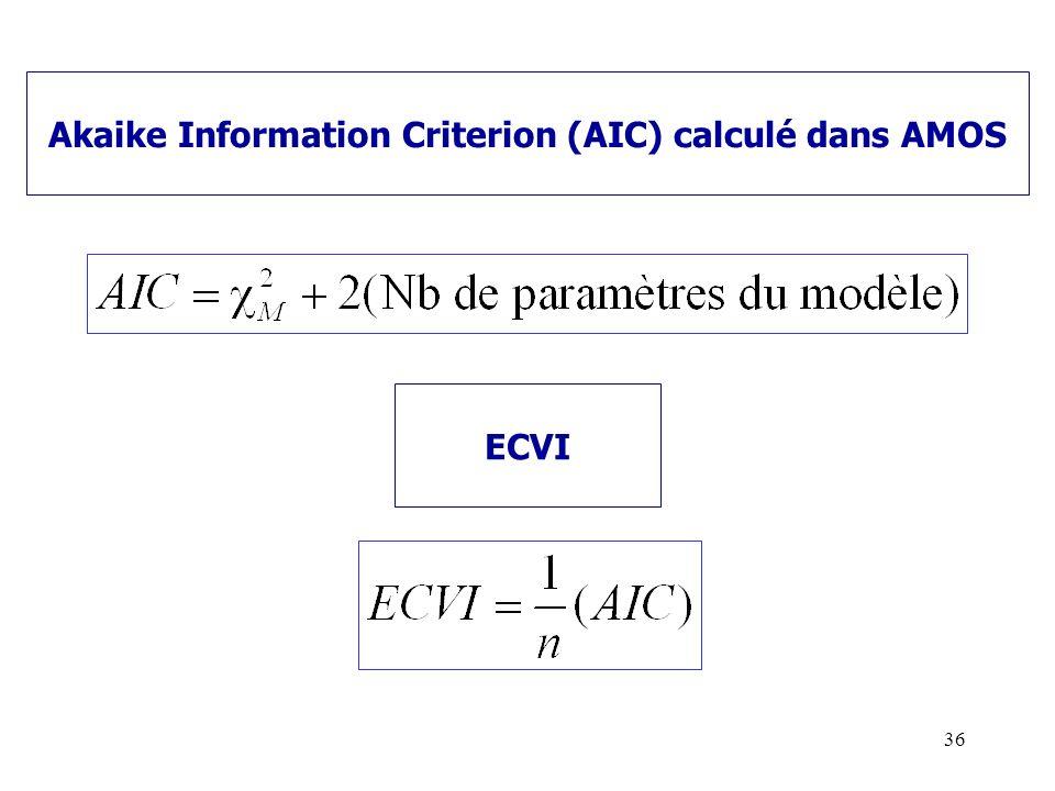 Akaike Information Criterion (AIC) calculé dans AMOS