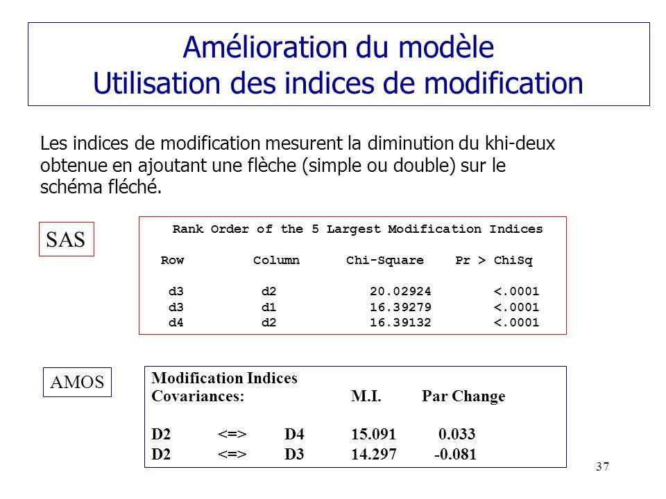 Amélioration du modèle Utilisation des indices de modification