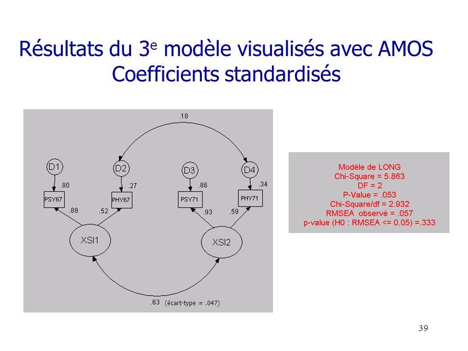 Résultats du 3e modèle visualisés avec AMOS Coefficients standardisés