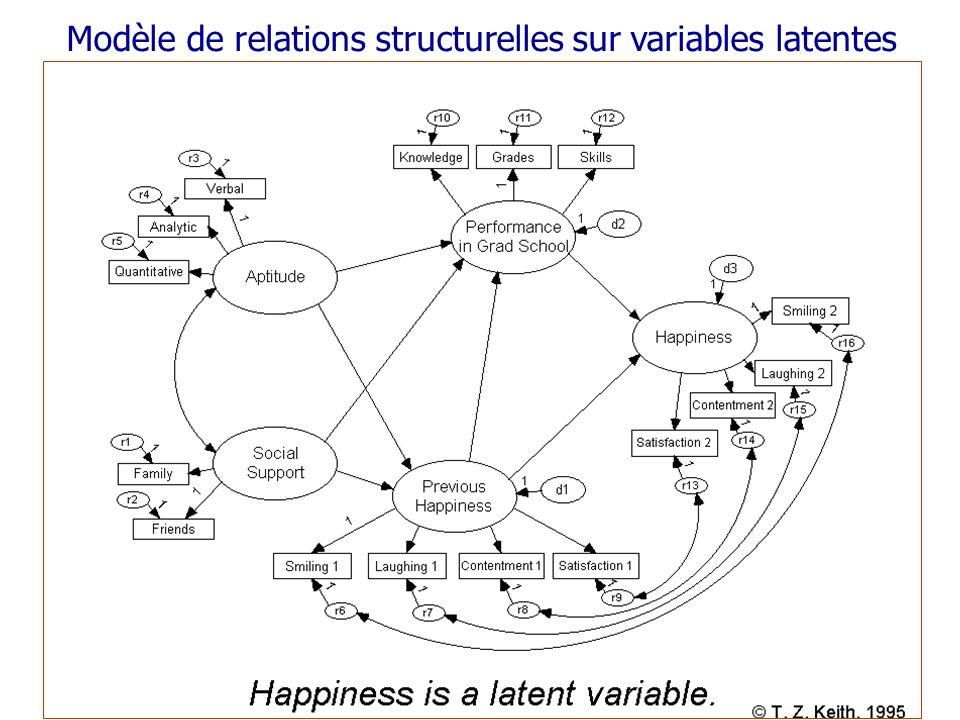 Modèle de relations structurelles sur variables latentes