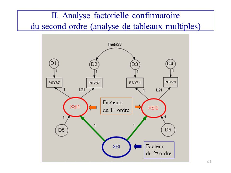 II. Analyse factorielle confirmatoire du second ordre (analyse de tableaux multiples)