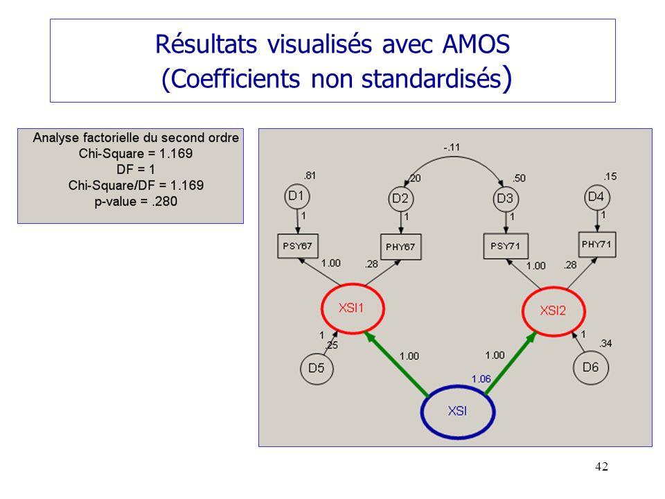 Résultats visualisés avec AMOS (Coefficients non standardisés)
