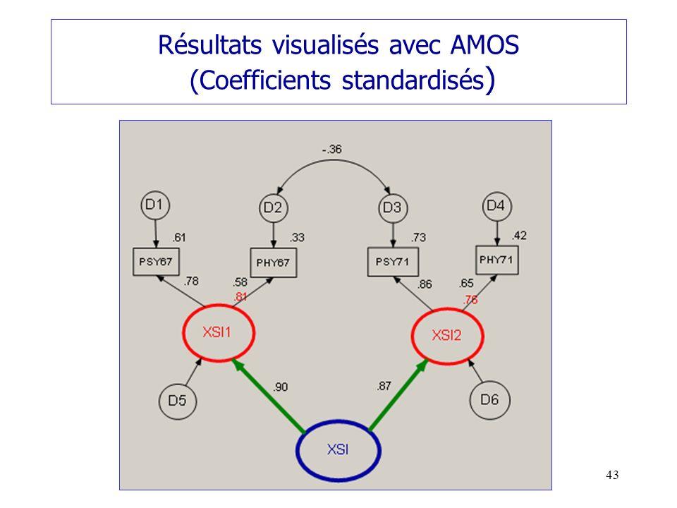 Résultats visualisés avec AMOS (Coefficients standardisés)