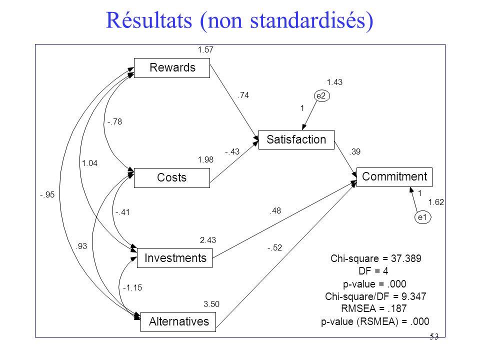 Résultats (non standardisés)