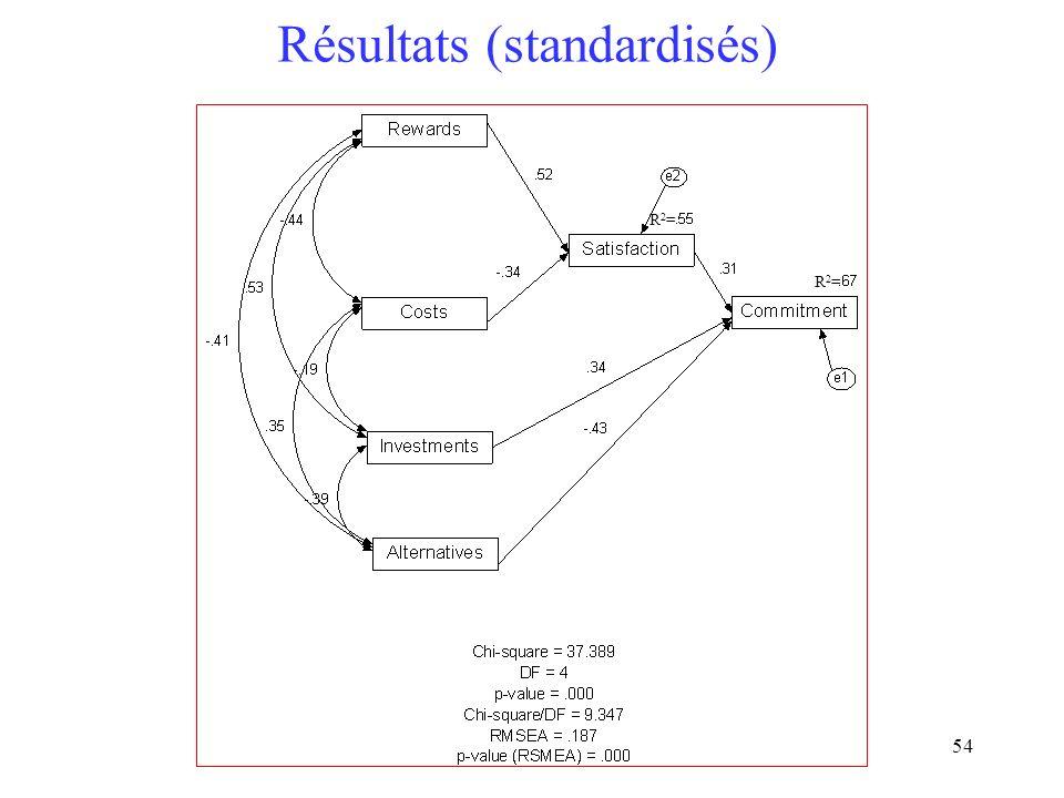 Résultats (standardisés)