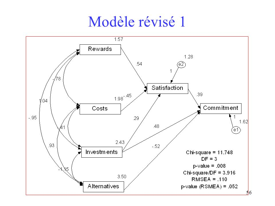 Modèle révisé 1
