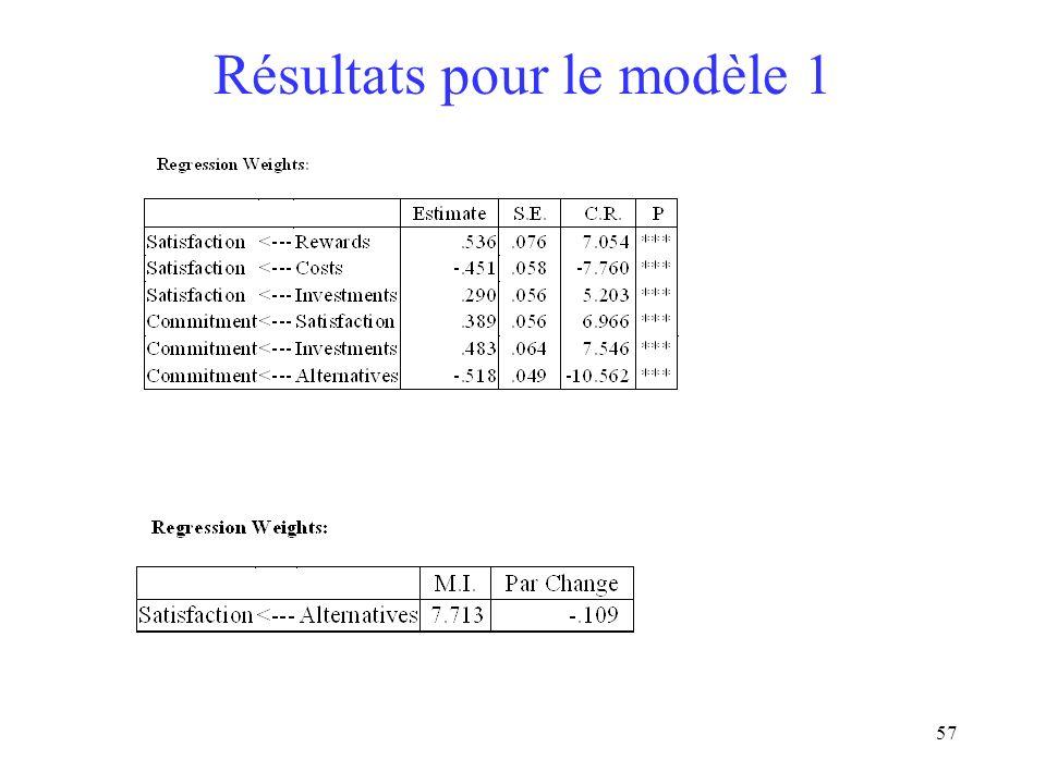 Résultats pour le modèle 1