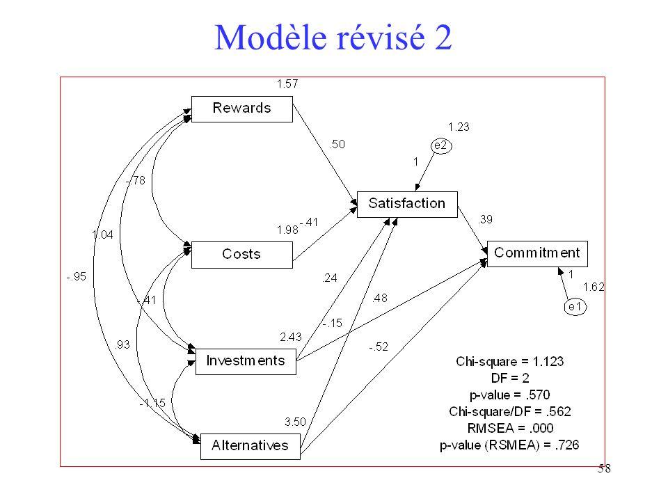 Modèle révisé 2