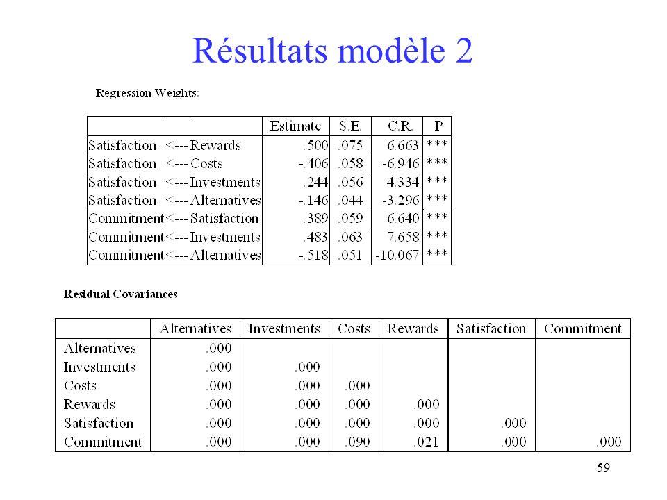 Résultats modèle 2