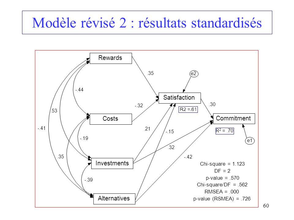 Modèle révisé 2 : résultats standardisés