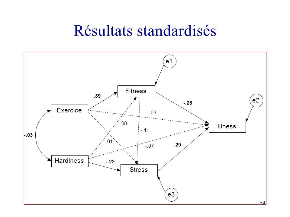 Résultats standardisés
