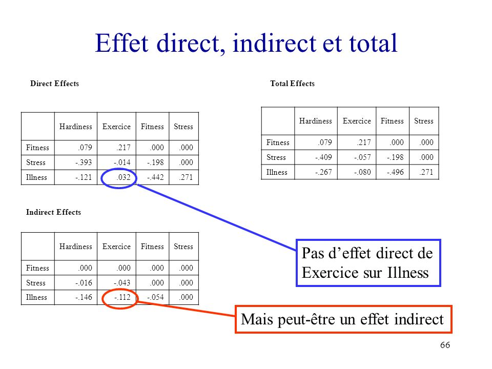 Effet direct, indirect et total