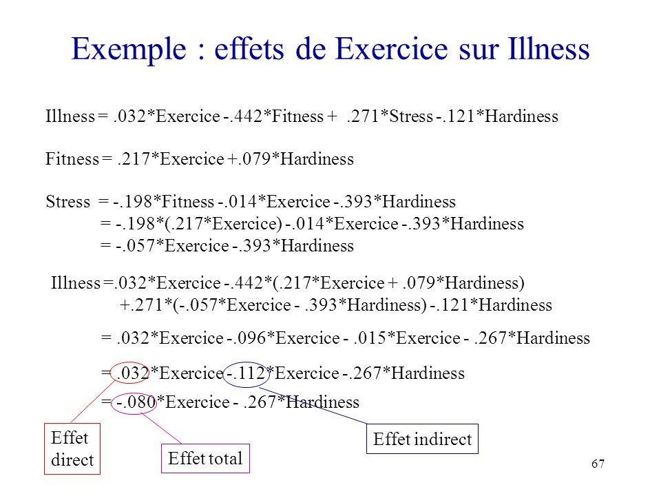 Exemple : effets de Exercice sur Illness