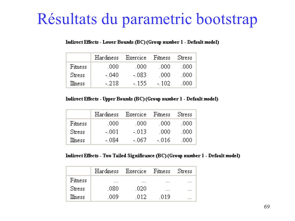 Résultats du parametric bootstrap