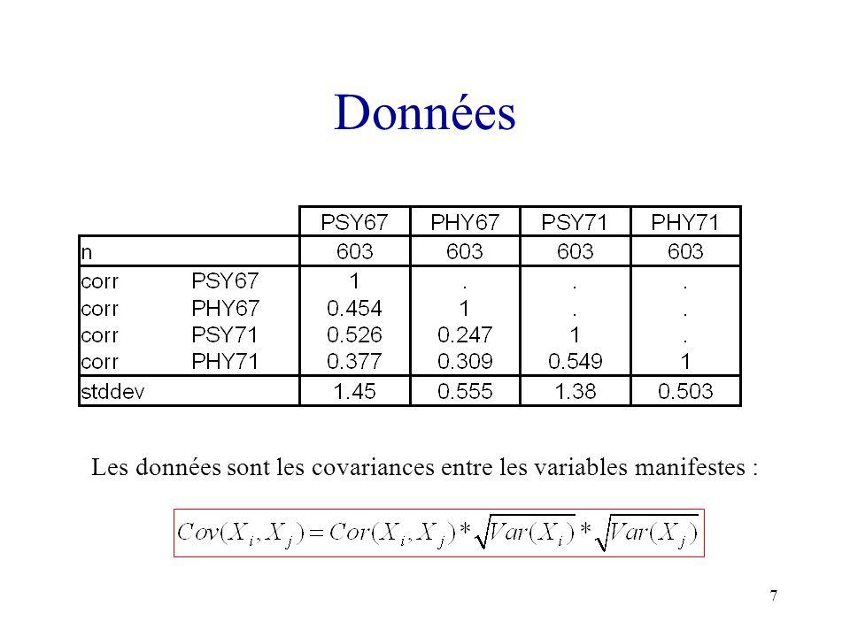 Les données sont les covariances entre les variables manifestes :