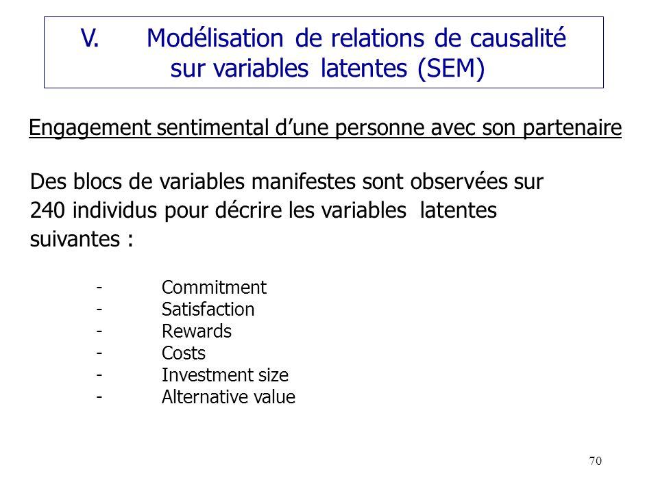 V. Modélisation de relations de causalité sur variables latentes (SEM)