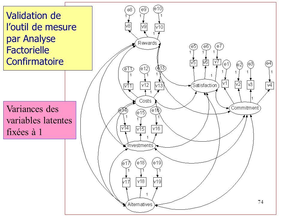 Validation de l'outil de mesure par Analyse Factorielle Confirmatoire