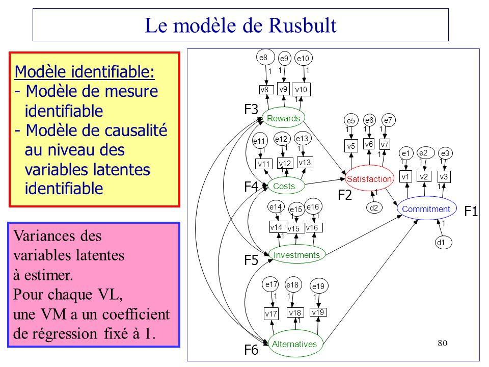 Le modèle de Rusbult Commitment. v1. e1. 1. v2. e2. v3. e3. Rewards. v8. e8. v9. e9. v10.