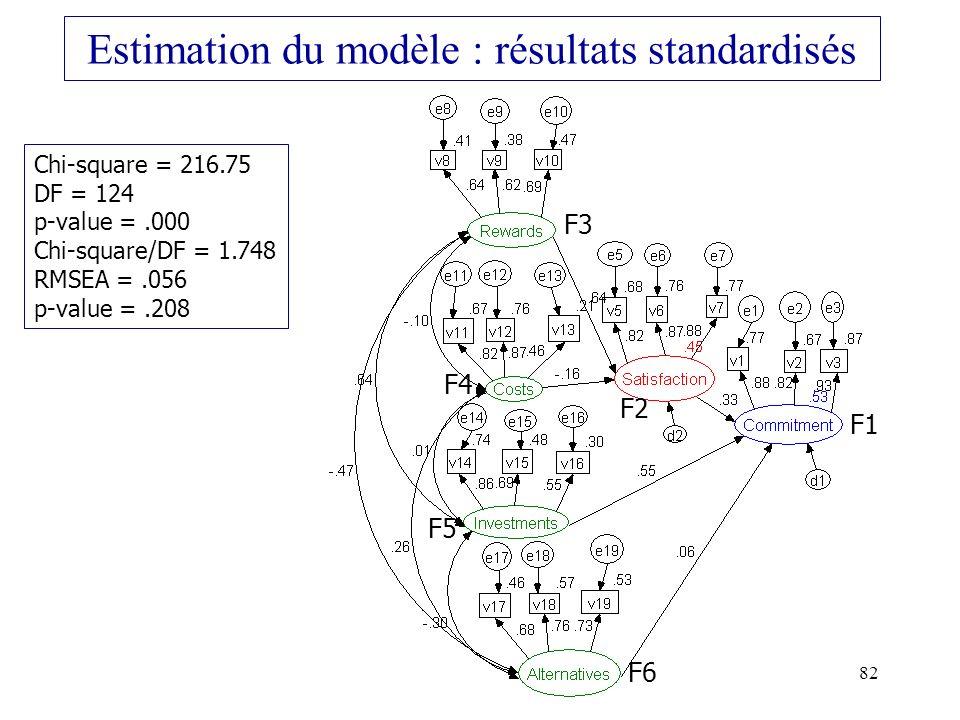 Estimation du modèle : résultats standardisés