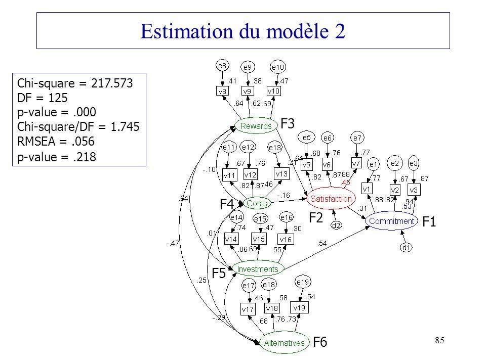 Estimation du modèle 2 F3 F4 F2 F1 F5 F6 Chi-square = 217.573 DF = 125