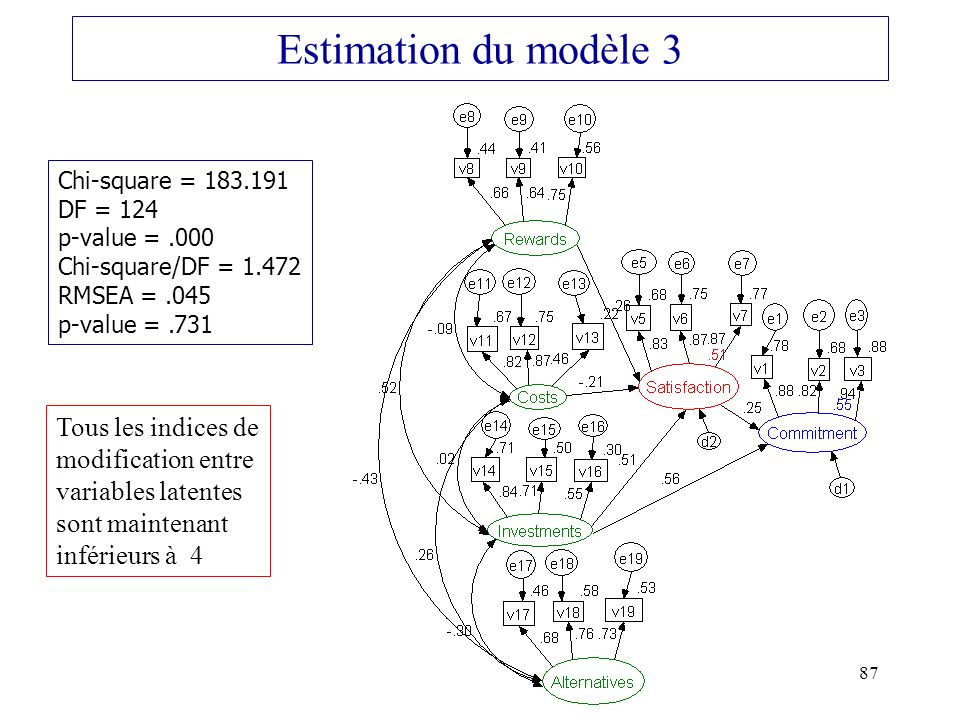 Estimation du modèle 3 Tous les indices de modification entre
