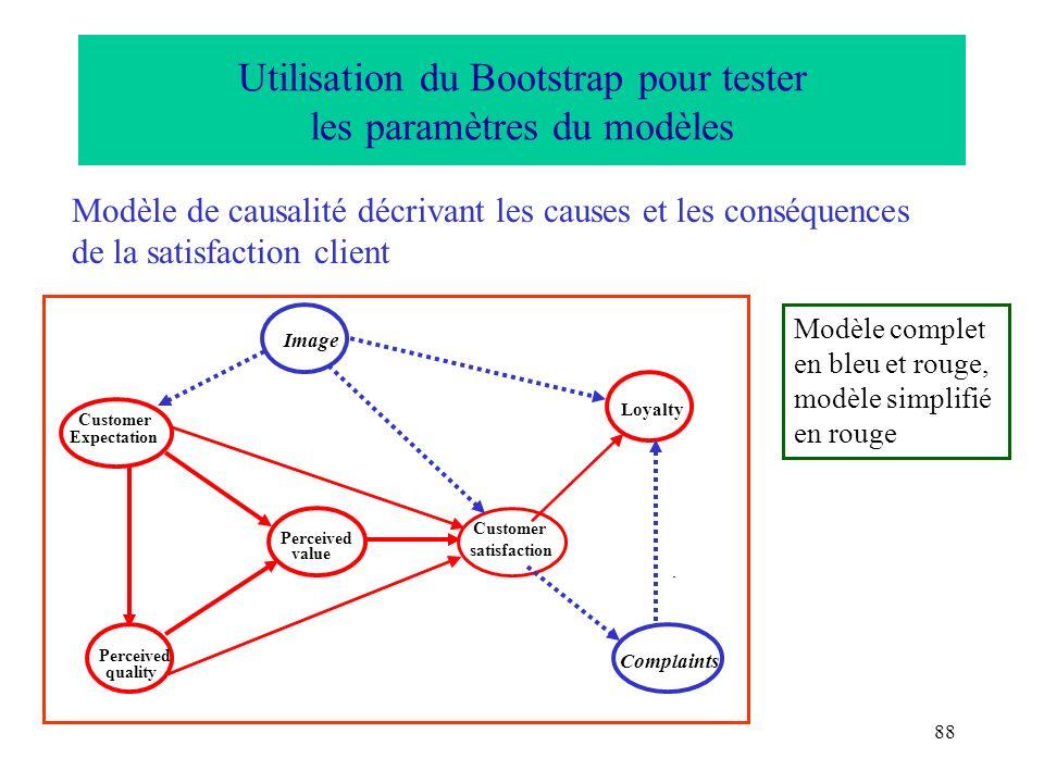 Utilisation du Bootstrap pour tester les paramètres du modèles