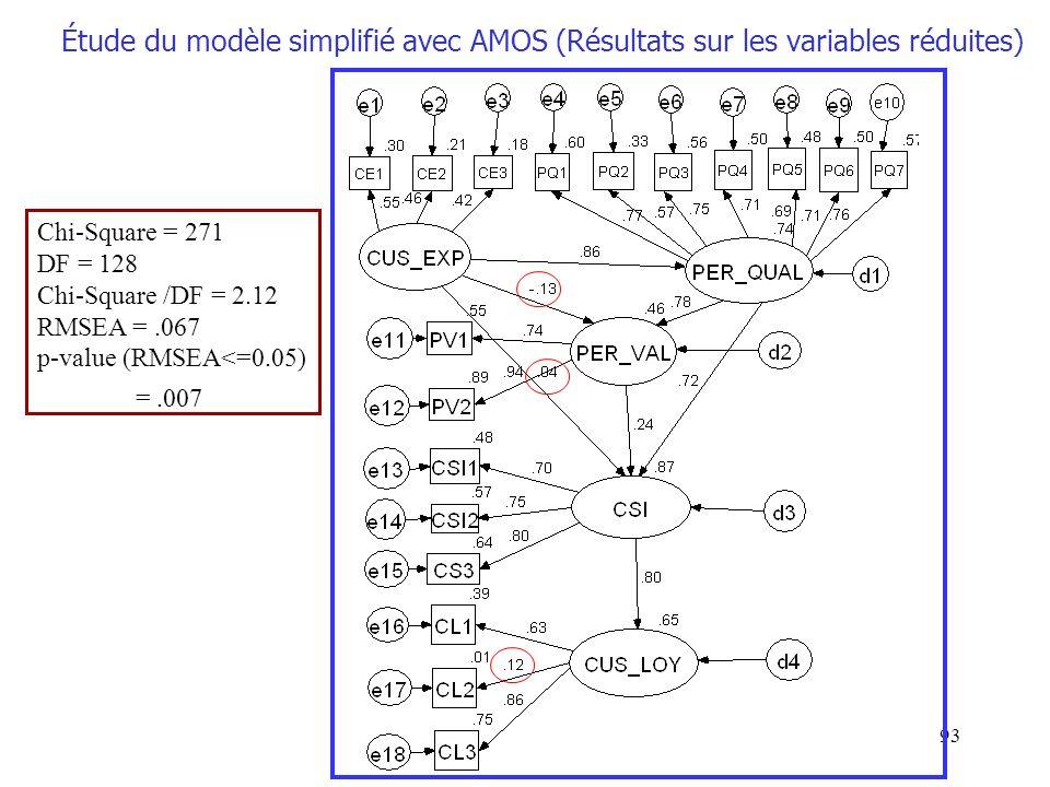 Étude du modèle simplifié avec AMOS (Résultats sur les variables réduites)