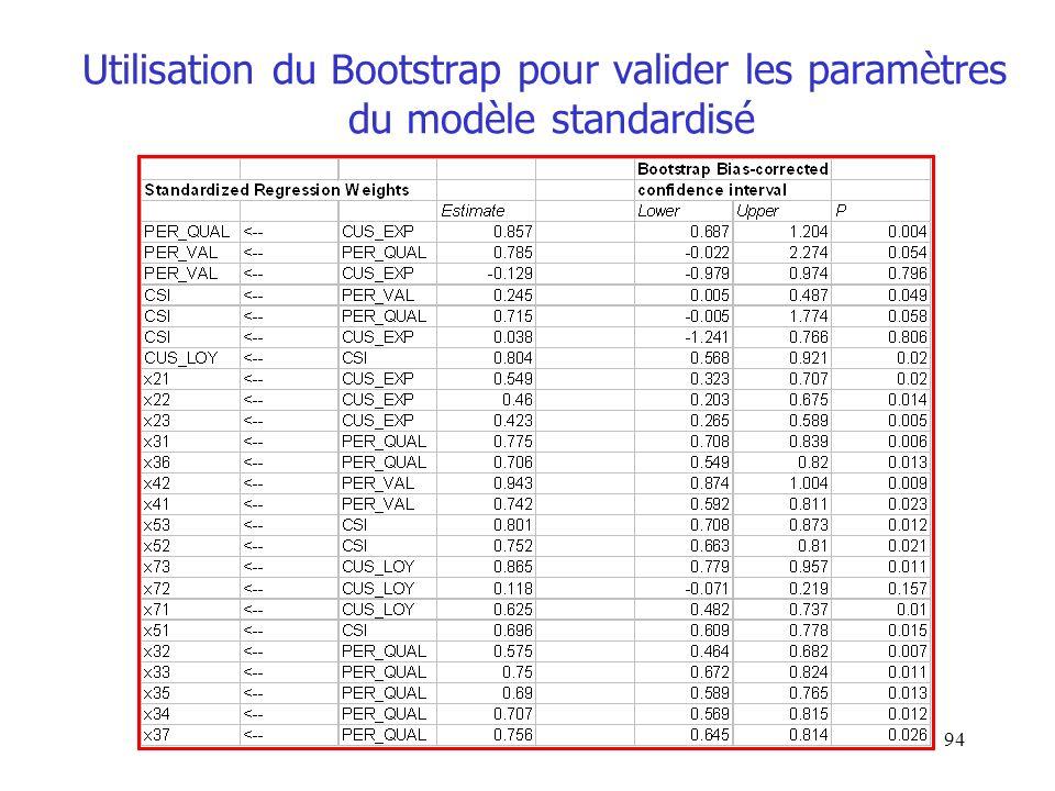 Utilisation du Bootstrap pour valider les paramètres du modèle standardisé