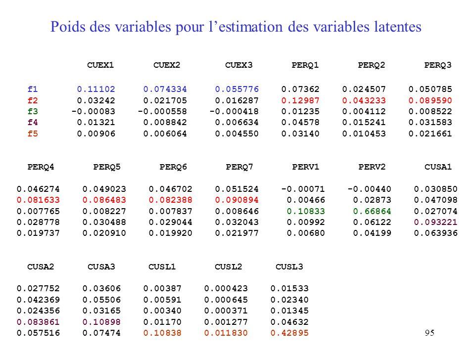 Poids des variables pour l'estimation des variables latentes