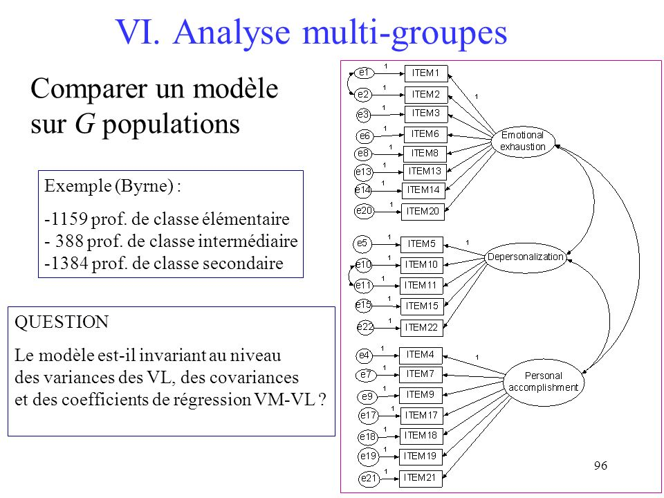 VI. Analyse multi-groupes