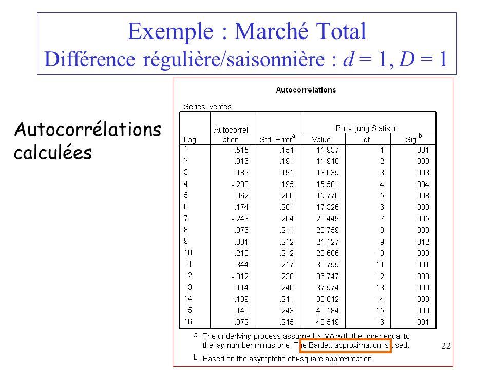 Exemple : Marché Total Différence régulière/saisonnière : d = 1, D = 1