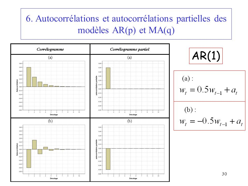 6. Autocorrélations et autocorrélations partielles des modèles AR(p) et MA(q)