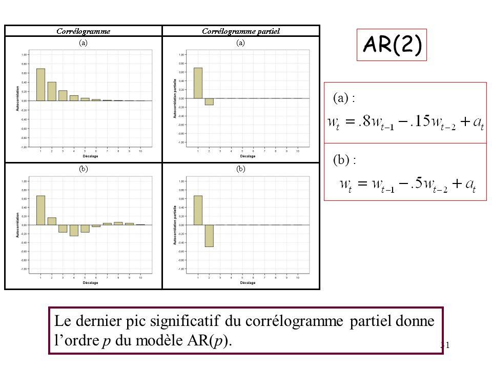AR(2) Le dernier pic significatif du corrélogramme partiel donne