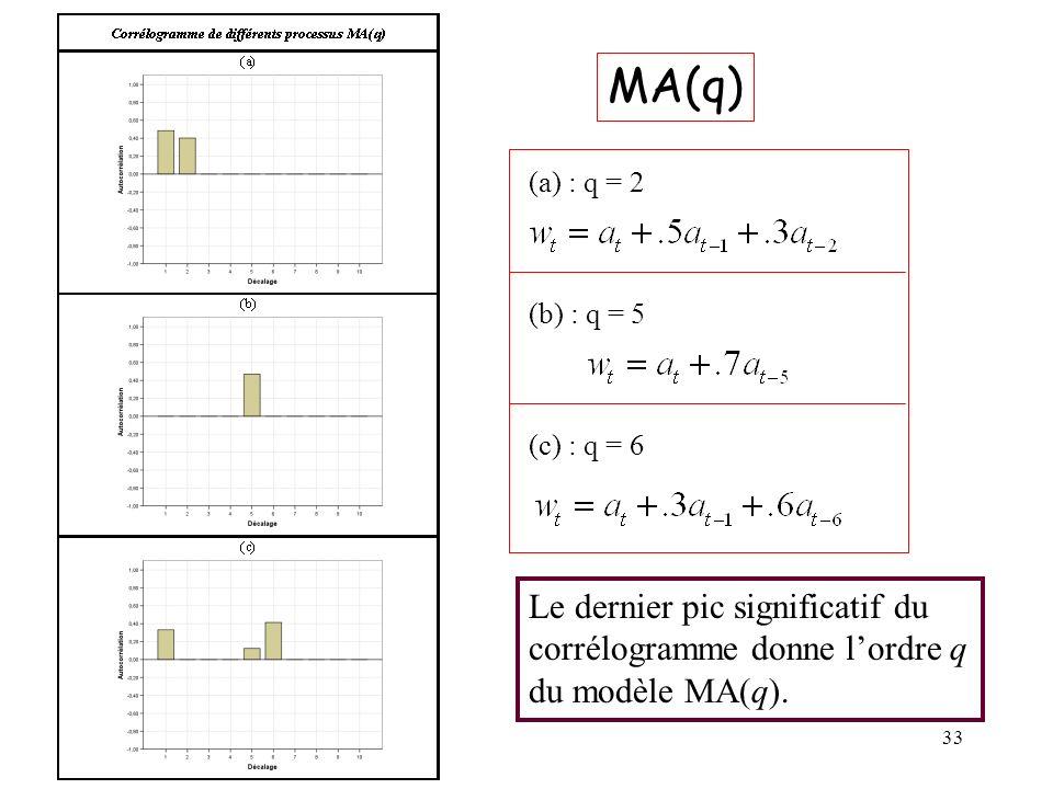 MA(q) (a) : q = 2. (b) : q = 5. (c) : q = 6.