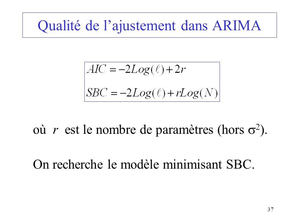Qualité de l'ajustement dans ARIMA