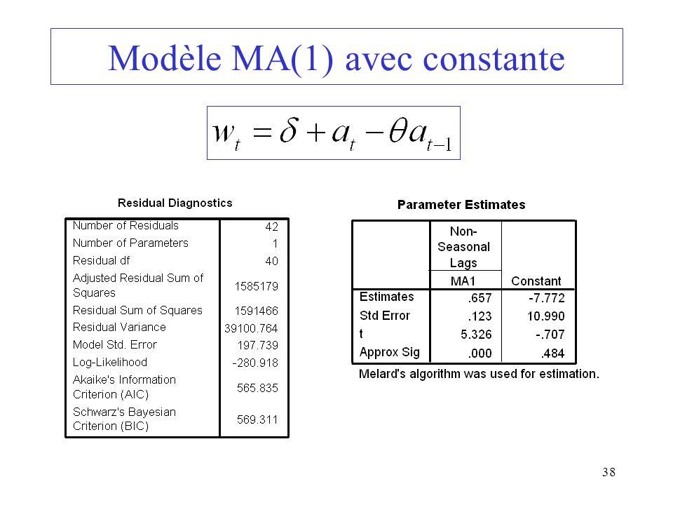 Modèle MA(1) avec constante