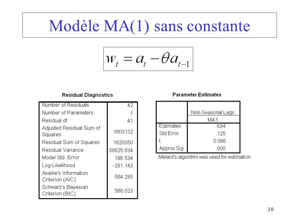 Modèle MA(1) sans constante