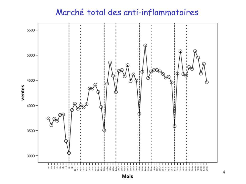 Marché total des anti-inflammatoires