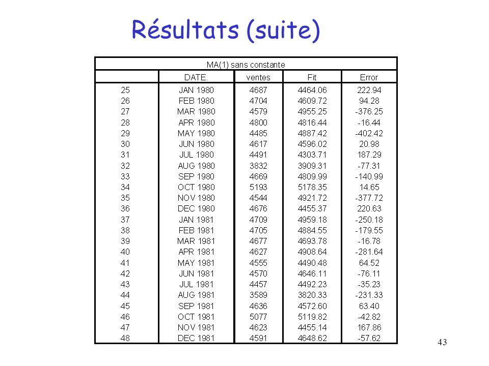 Résultats (suite)