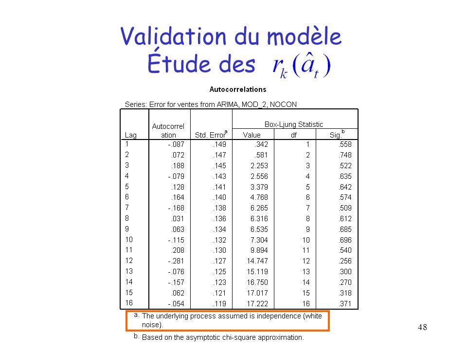 Validation du modèle Étude des