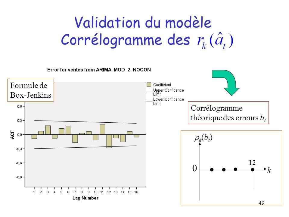 Validation du modèle Corrélogramme des     Formule de Box-Jenkins