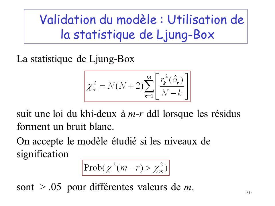 Validation du modèle : Utilisation de