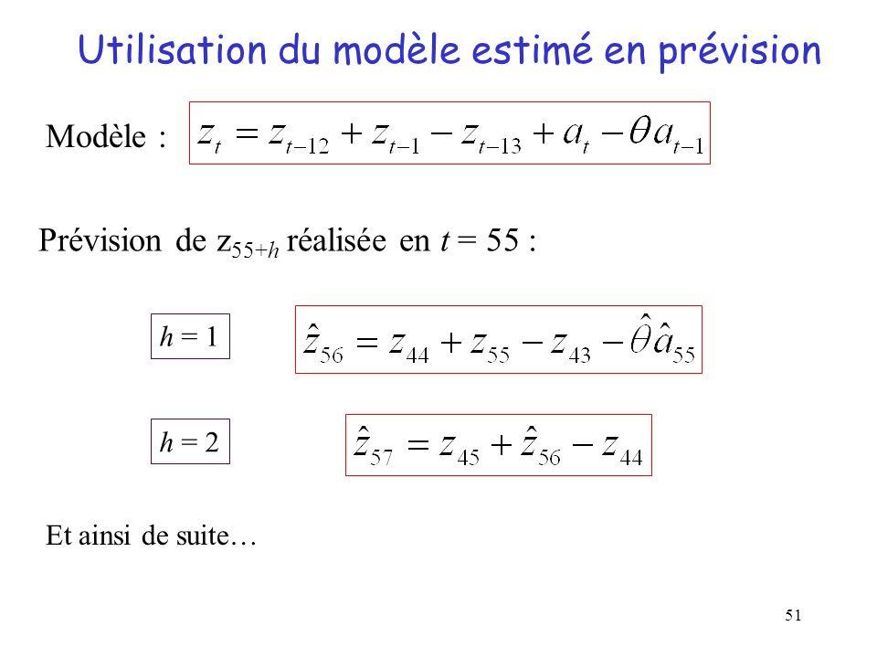 Utilisation du modèle estimé en prévision