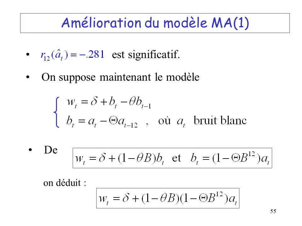 Amélioration du modèle MA(1)
